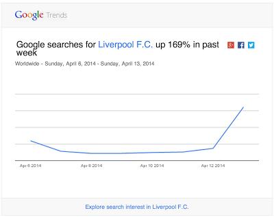 trends email Google Trends permite suscripciones por email